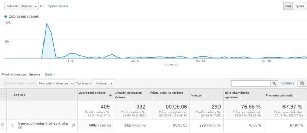 Návštěvnost v Google Analytics.